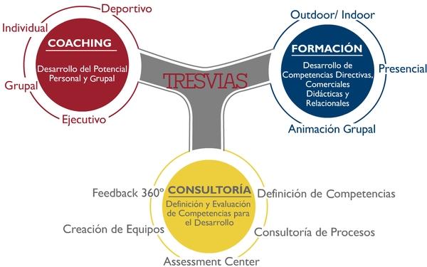 TRESVIAS: COACHING (Individual, Grupal, Ejecutivo, Deportivo) Desarrollo del Potencial Personal y Grupal | FORMACIÓN (Outdoor, Indoor, Presencial, Animación Grupal) Desarrollo de Competencias Directivas, Comerciales, Didácticas y Relacionales | CONSULTORÍA (Definición de Competencias, Consultoría de Procesos, Assessment Center, Creación de Equipos, Feedback 360º) Definición y Evaluación de Competencias para el Desarrollo
